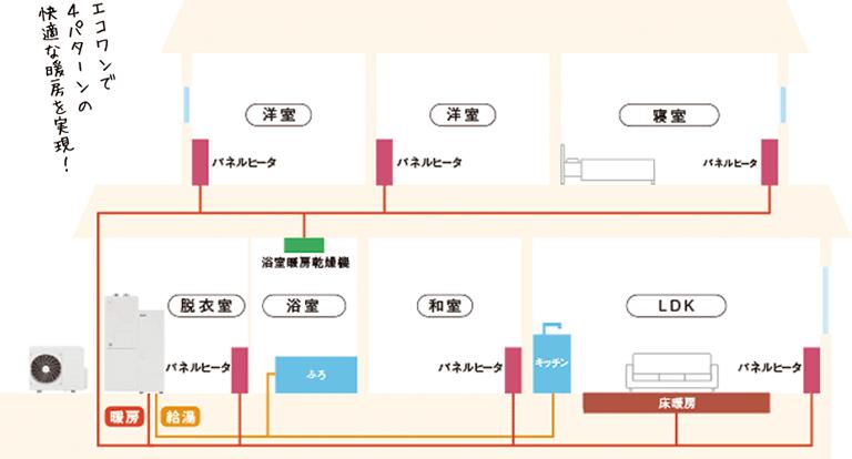ECO ONEが活躍するガス温水式暖房器具